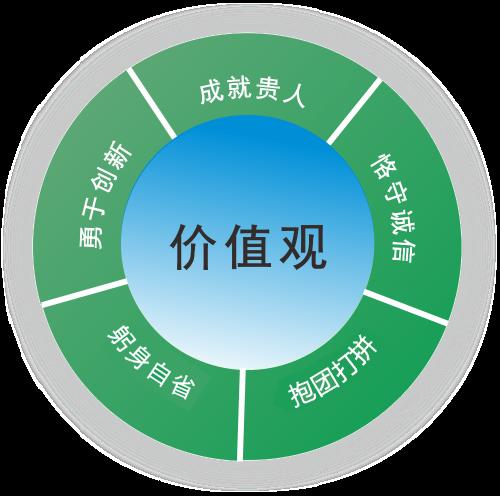 深圳云顶娱乐集团科技公司代价观
