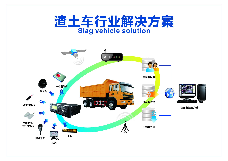 安全與(yu)智能(neng)並行,助力城市渣土運輸監管