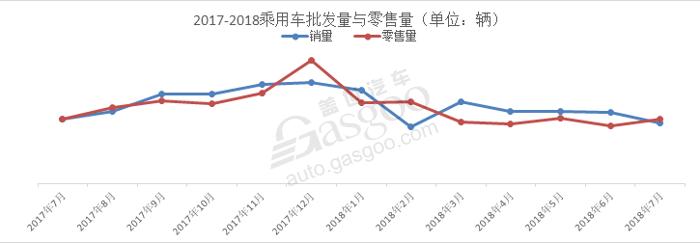 7月份乘用车市场,7月份乘用车零售市场,7月份新能源汽车市场,7月份发动机数据,7月份变速箱数据
